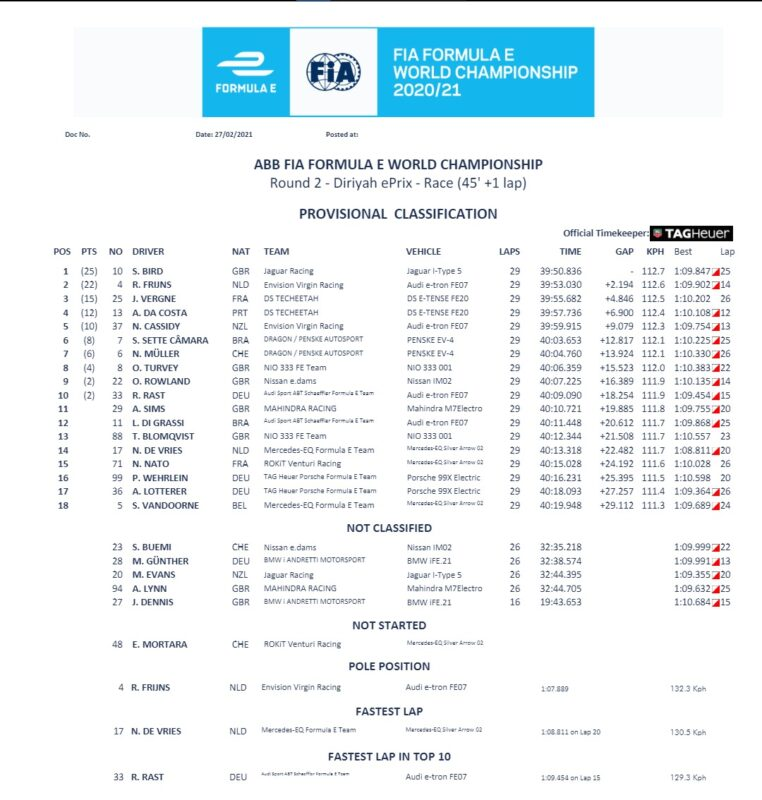 FIA FORMULA E 2021 | DIRIYAH ePRIX RACE 2 | RISULTATI UFFICIALI
