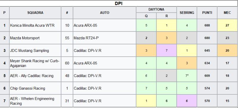 IMSA 2021 | Classifica DPI