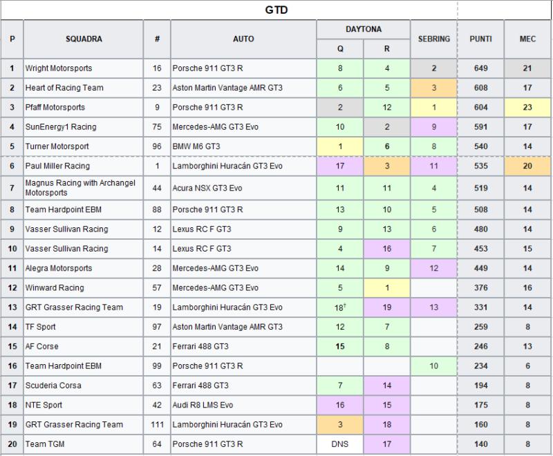 IMSA 2021 | Classifica GTD