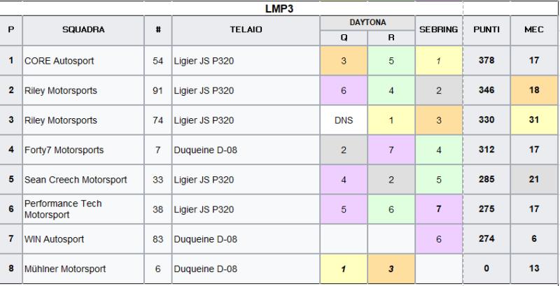 IMSA 2021 | Classifica LMP3